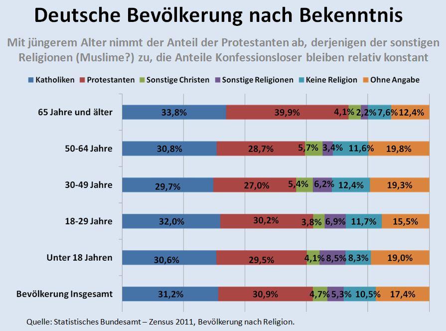Deutsche Bevölkerung nach Bekenntnis