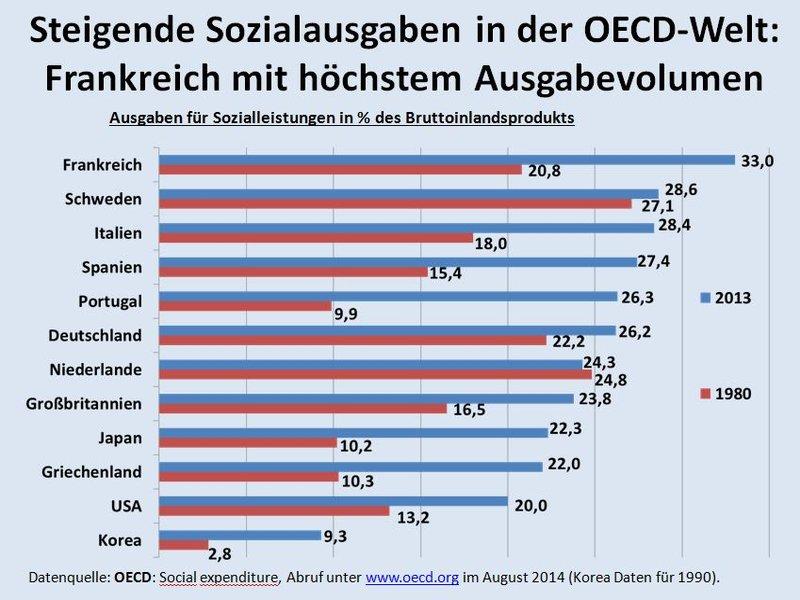 csm_16a_-_Steigende_Sozialstaatsausgaben_in_der_OECD-Welt_80c59ba98d