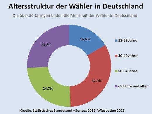 csm_16b_-_Altersstruktur_der_Waehler_in_D_3245d0a37c