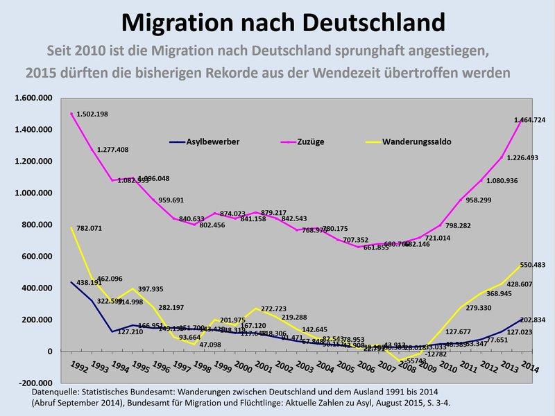 csm_16a_-_Migration_nach_D_45c781c85a