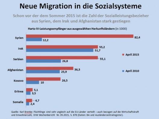 csm_17a_-_Neue_Migration_in_die_Sozialsysteme_5725e23253