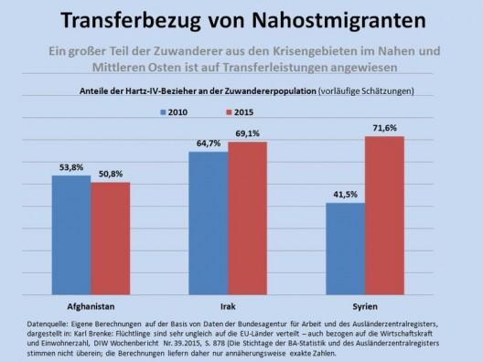 csm_17b_-_Transferbezug_von_Nahostmigranten_e999529348